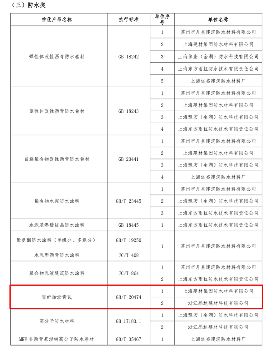 2020年上海市住宅修缮工程材料推优名录
