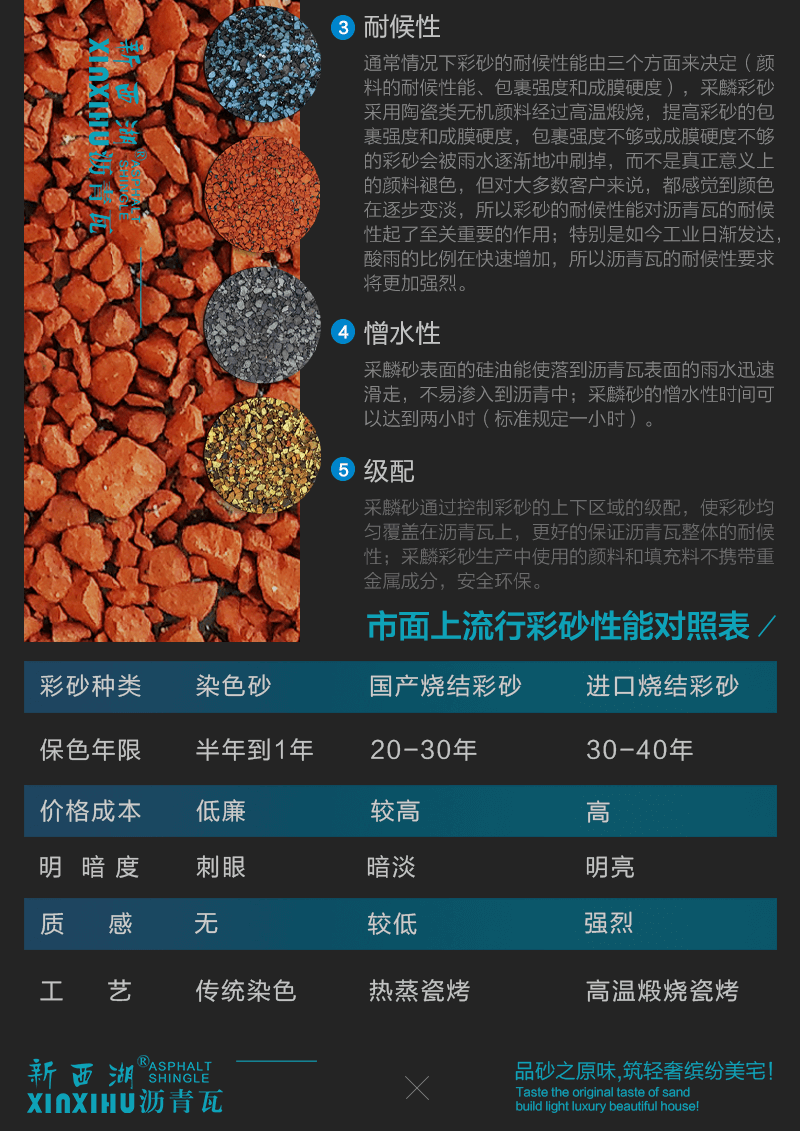 晶达沥青瓦原料之彩砂简介02