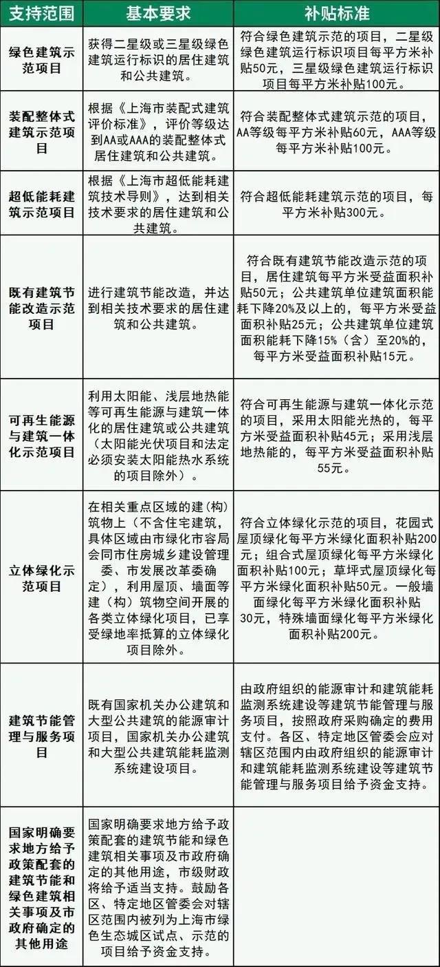 北京提高绿色建筑奖励标准 单个项目最高奖励800万元